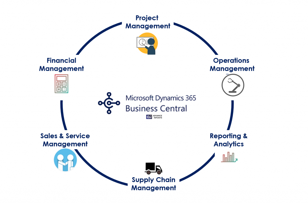 Dynamics 365 Business Central 1