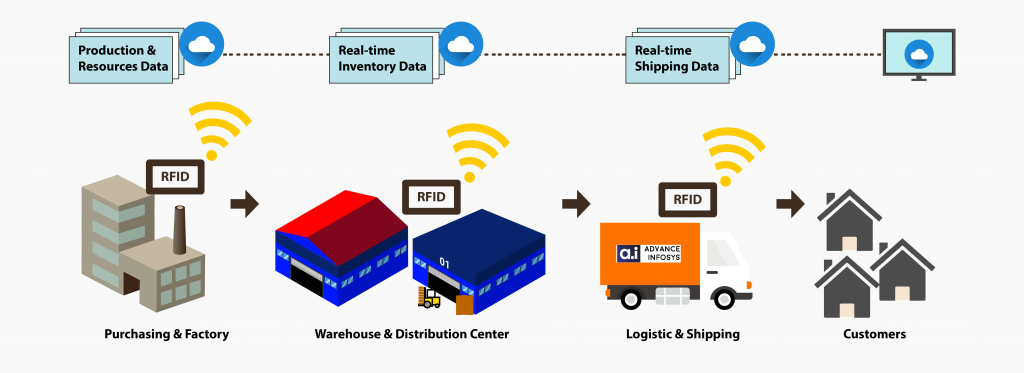 Use RFID Technology in Supply Chain